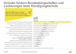 Startup-Szene in Deutschland