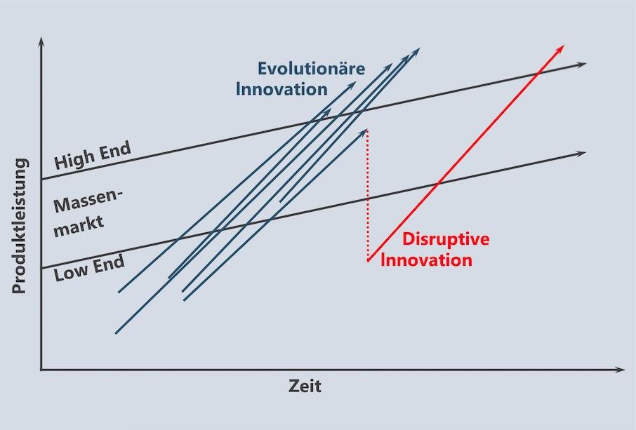 Disruptive Innovation: Das Dilemma der Stärkeren