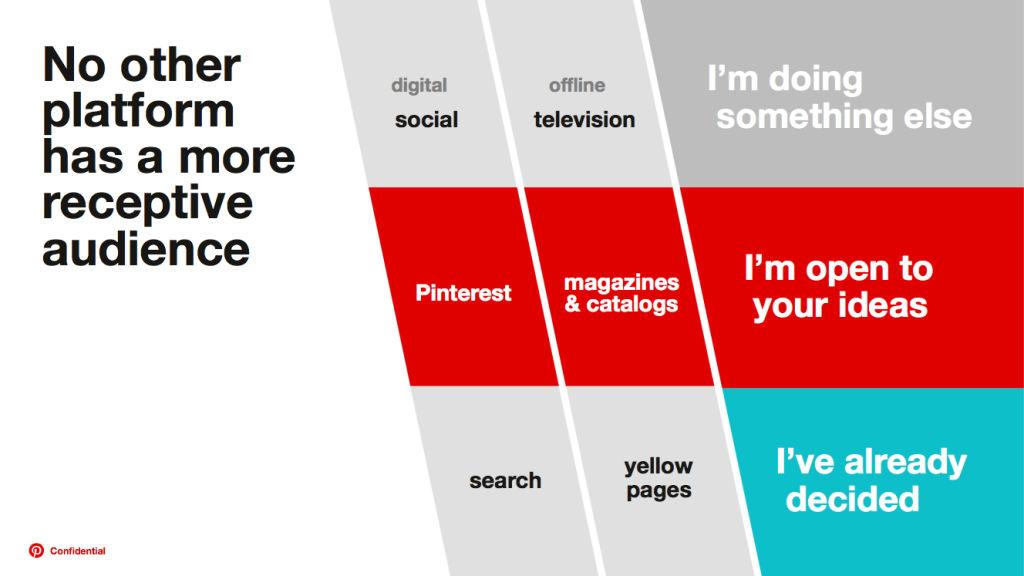 Positionierung der Plattform Pinterest zwischen Social und Search