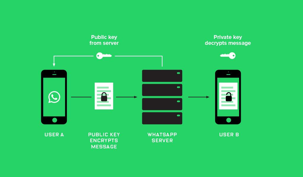 Whatsapp-ende-zu-ende-verschluesselung