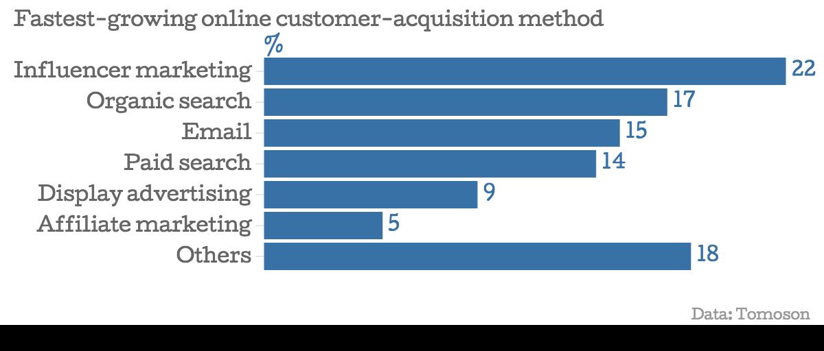 Influencer Marketing wächst 2016 weiter, Infochart zur aktuellen Entwicklung