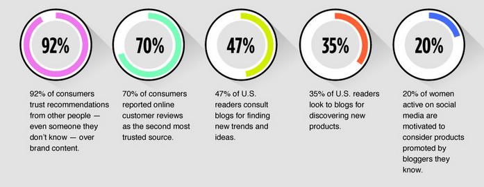 Wem die Konsumenten vertrauen , Infochart über das Konsumentenverhalten