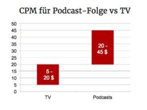 CPM TV vs. Podcast-Folge (in Anlehnung an: Comcovich, 2014)