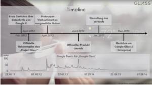 Zeitstrahl Stationen Google Glass Entwicklung