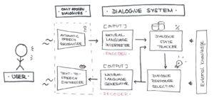 Architektur von Dialogsystemen, angelehnt an Serban et al. 2015
