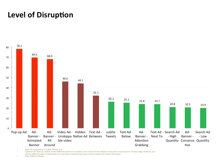 Level of Disruption Diagram